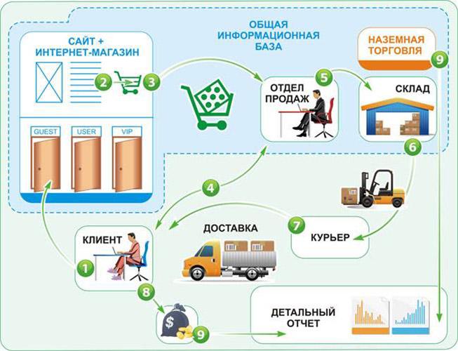 Схема работы интернет магазина
