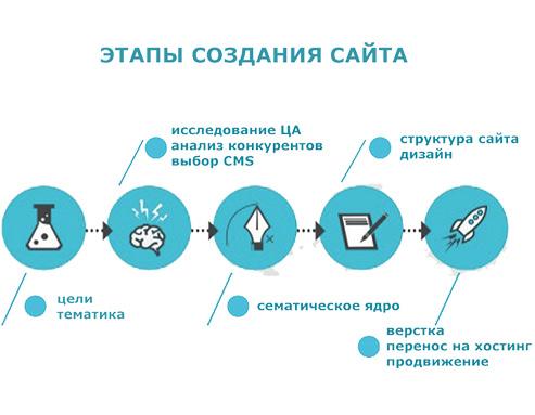 этапы создания бизнес сайта